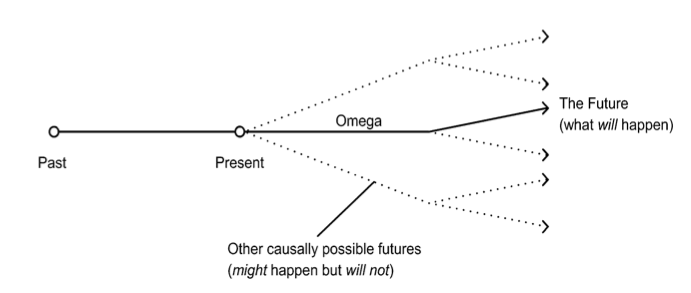 Diagram of possible futures showing one that will happen, and others that might happen, but will not.