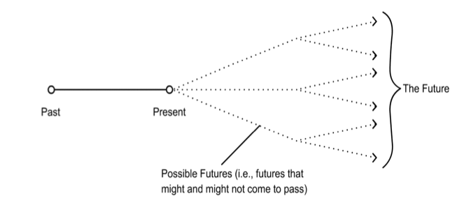 Diagram of the Open Future View, showing futures that might or might not happen.