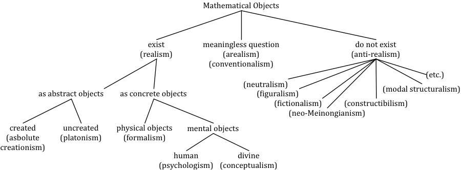 Diagram depicting options concerning the existence of mathematical objects.