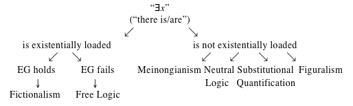 Image of van Inwagen's existential quantification equation