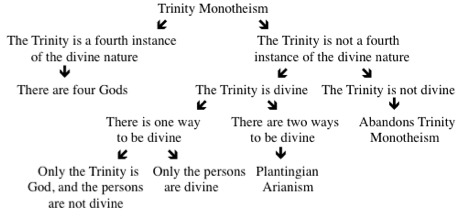 Image of Leftow's dilemma with Trinity monotheism