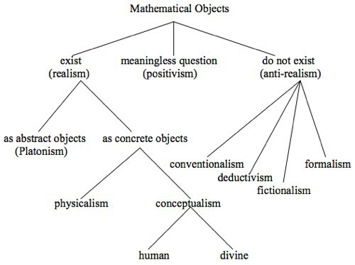 Flow chart depicting various metaphysical options concerning the existence of abstract objects.