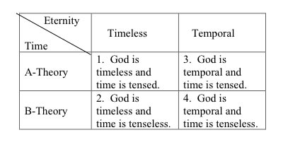 Chart showing options for God and Time.