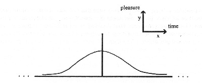 Graph of Leftow's 'Gaussian curve' representing God's rising and falling anticipatory pleasure.