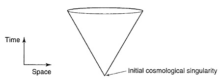 Fig. 1: Conical Representation of Standard Model Space-Time