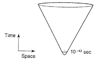 Fig. 7: Quantum Gravity Model