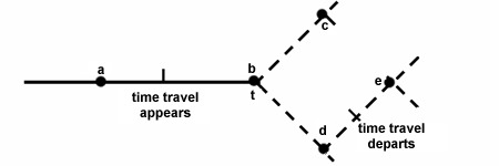 Diagram showing describing a time travelers appearance from the time he appears and the time he departs