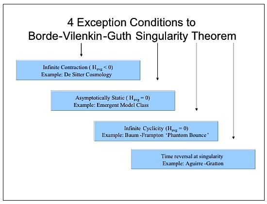 4 exception conditions to Borde-Guth-Vilenkin singularity theorum