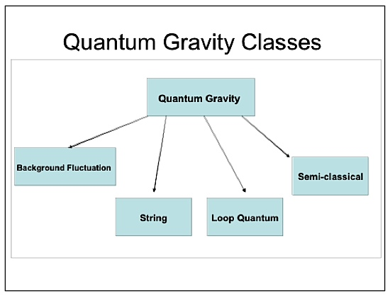 quantum gravity classes