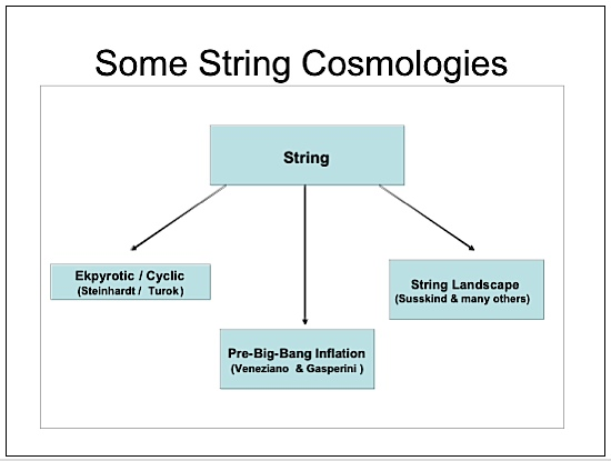 some string cosmologies