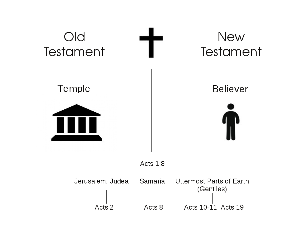the old and new covenant Why does god need a new covenant with man what makes it so much better than the one god made with ancient israel in the old testament what exactly is it in the first place.