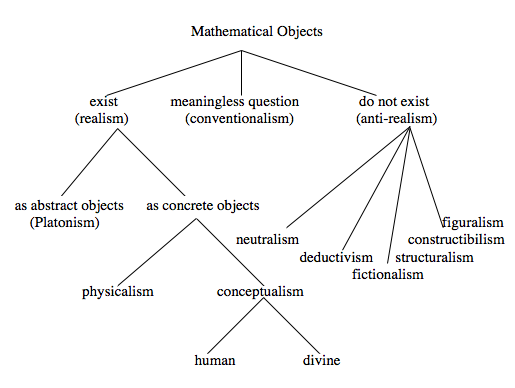 Flowchart showing metaphysical options concerning the existence of abstract objects.
