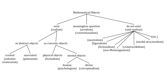 Flowchart of responses to indispensability arguments concerning the existence of mathematical objects.